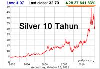 silver10tahun131011